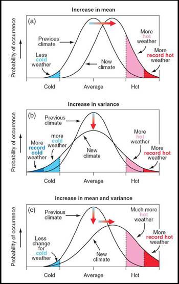 heatwavecurve