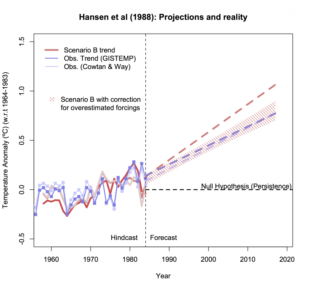 graph of model scenario projects vs. observed temperatures