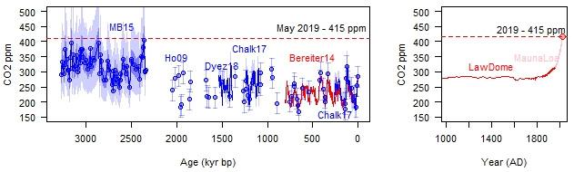 graph of paleo CO2 data