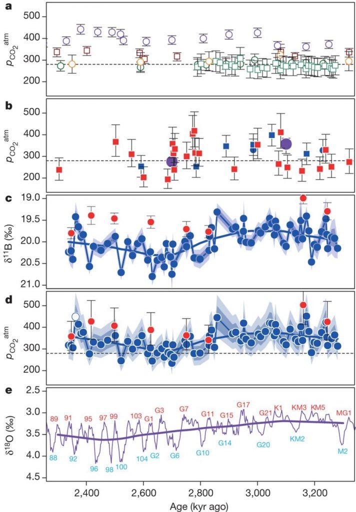 graphs of paleo CO2 data