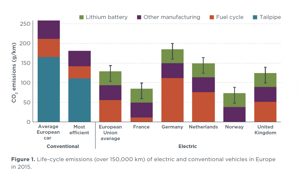 bar graph showing lifecycle emissions comparison of vehicles