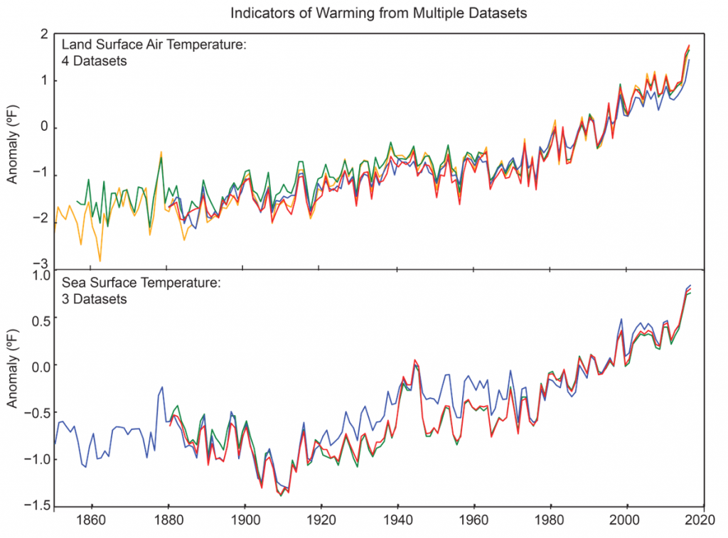 graphs of land surface and ocean temperature datasets
