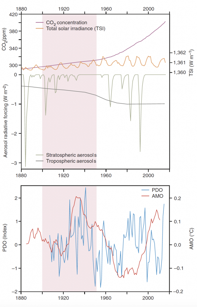 graph of climate forcings in the early 20th century