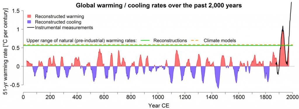 graph of temperature changes over last 2,000 years