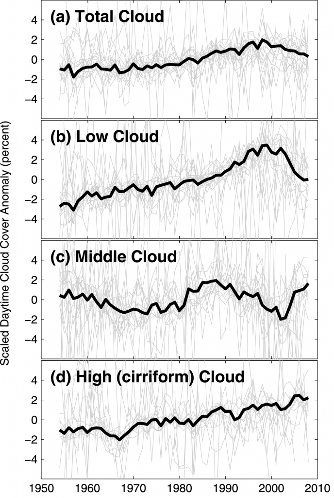 graphs of trends in low, middle, and high cloud cover