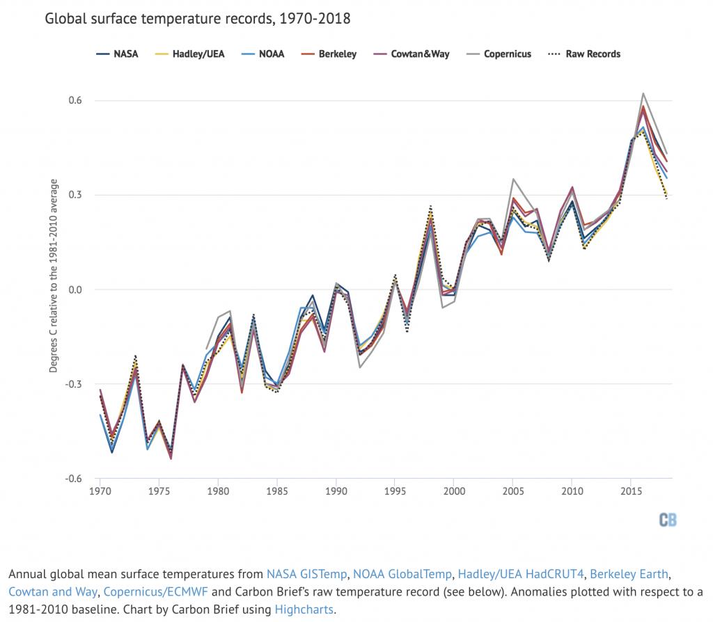 graph of global temperatures