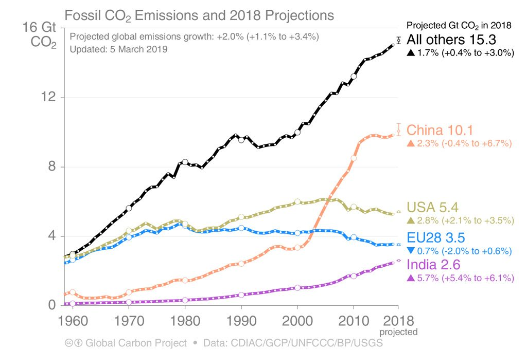 chart of emissions from 1960 to 2018 for the US, EU, China, India, and all others combined