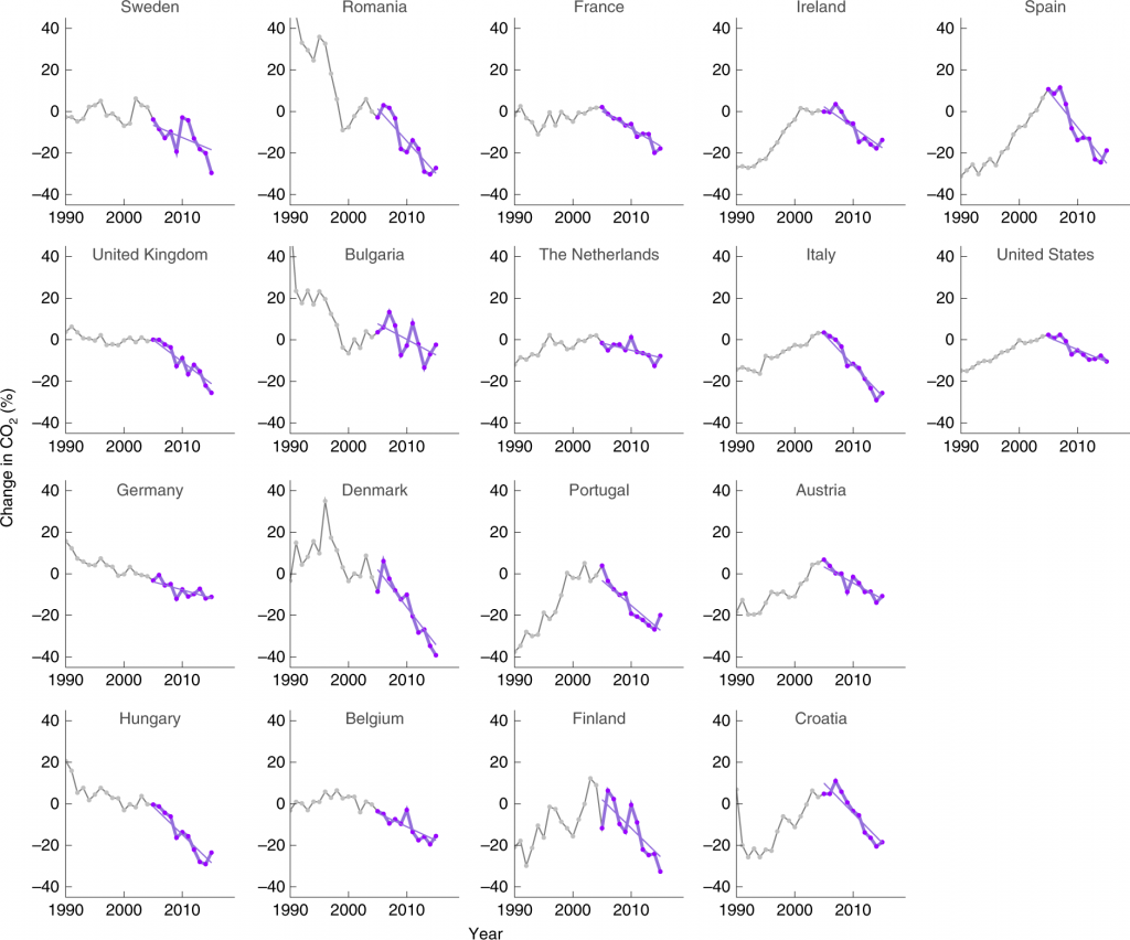 charts of emissions trends for 18 countries