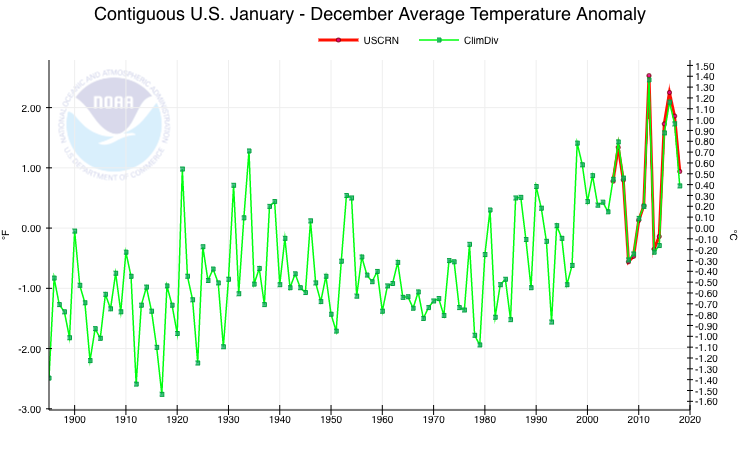 chart of NOAA US temperature datasets