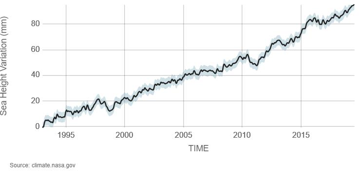 graph of sea level data