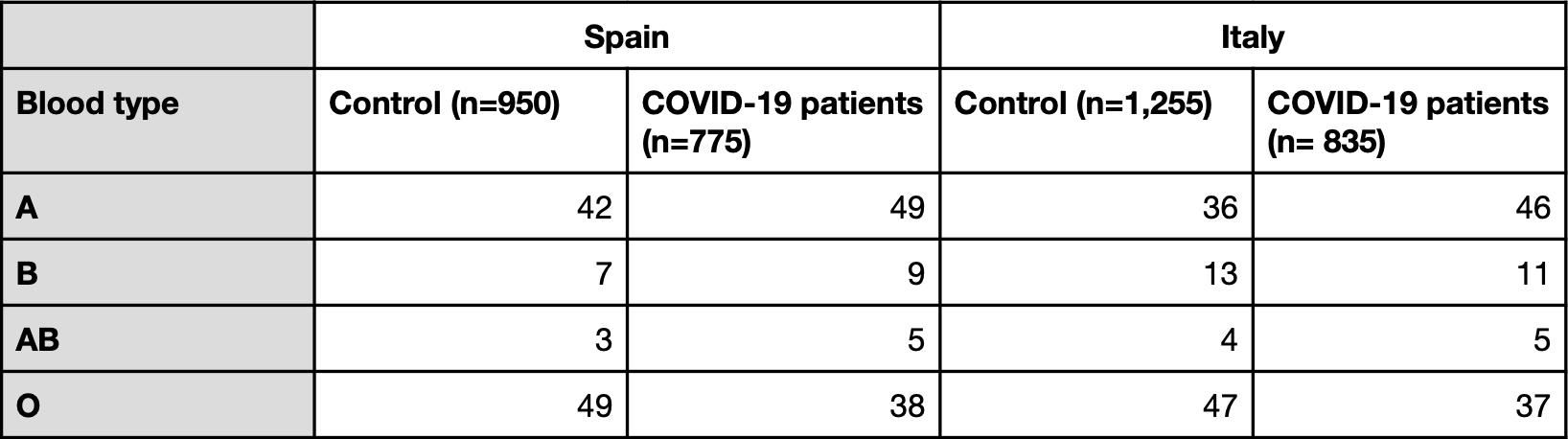 Blood type prevalence in Ellinghaus et al.