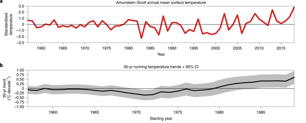 figure showing temperature data
