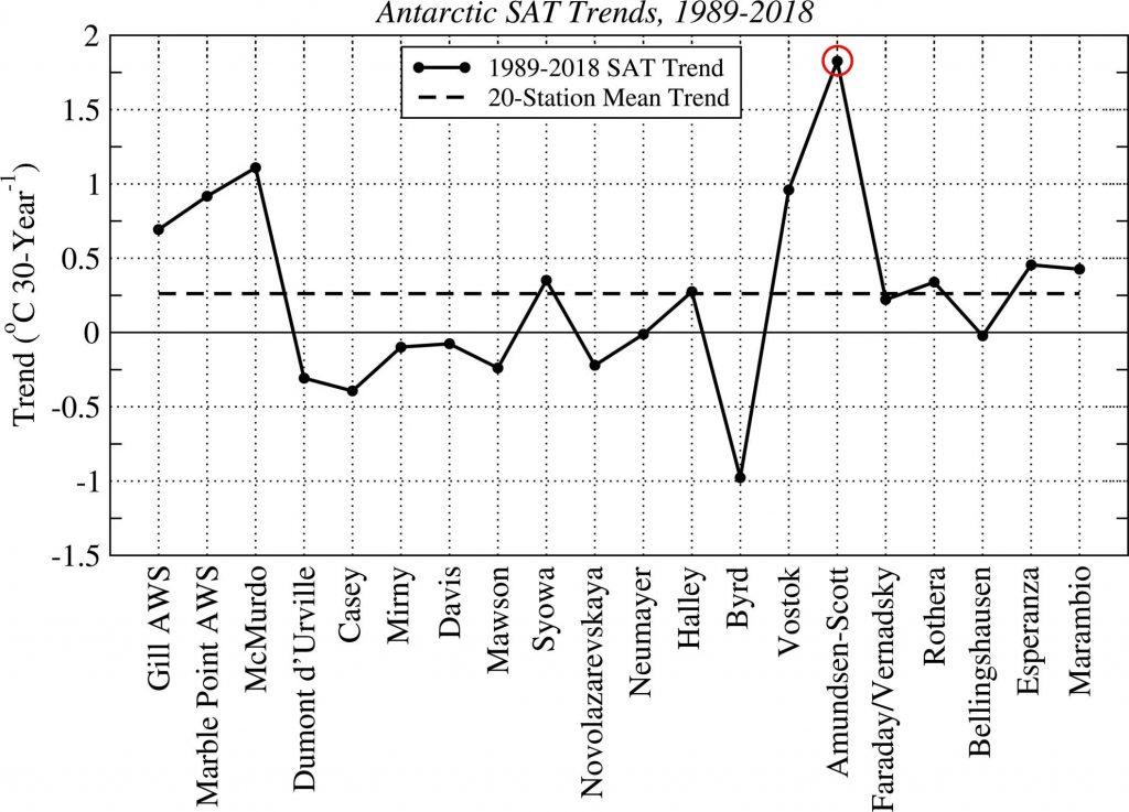 figure comparing temperature changes at 20 Antarctic sites