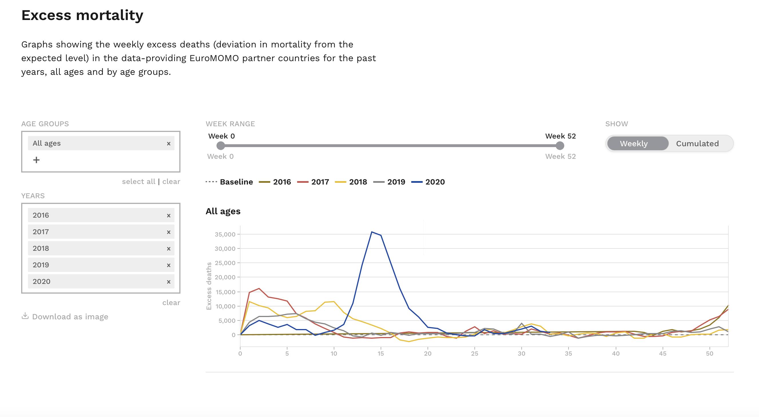 EuroMOMO excess mortality 2016-2020